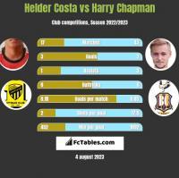 Helder Costa vs Harry Chapman h2h player stats