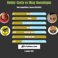 Helder Costa vs Ilkay Guendogan h2h player stats