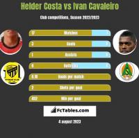 Helder Costa vs Ivan Cavaleiro h2h player stats