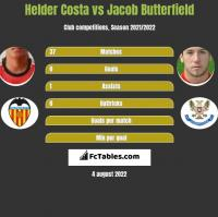 Helder Costa vs Jacob Butterfield h2h player stats