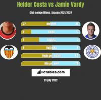 Helder Costa vs Jamie Vardy h2h player stats