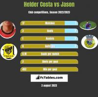 Helder Costa vs Jason h2h player stats