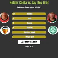 Helder Costa vs Jay-Roy Grot h2h player stats
