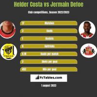 Helder Costa vs Jermain Defoe h2h player stats