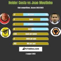 Helder Costa vs Joao Moutinho h2h player stats