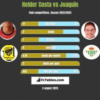 Helder Costa vs Joaquin h2h player stats