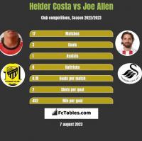 Helder Costa vs Joe Allen h2h player stats