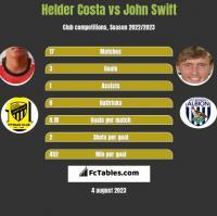 Helder Costa vs John Swift h2h player stats