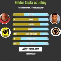 Helder Costa vs Johny h2h player stats