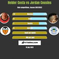 Helder Costa vs Jordan Cousins h2h player stats