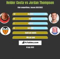 Helder Costa vs Jordan Thompson h2h player stats