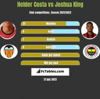 Helder Costa vs Joshua King h2h player stats