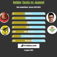 Helder Costa vs Juanmi h2h player stats