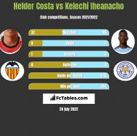 Helder Costa vs Kelechi Iheanacho h2h player stats