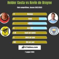 Helder Costa vs Kevin de Bruyne h2h player stats