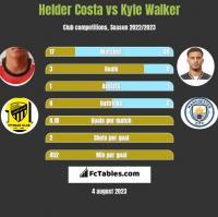 Helder Costa vs Kyle Walker h2h player stats