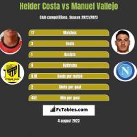 Helder Costa vs Manuel Vallejo h2h player stats