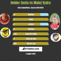 Helder Costa vs Matej Vydra h2h player stats