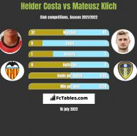 Helder Costa vs Mateusz Klich h2h player stats