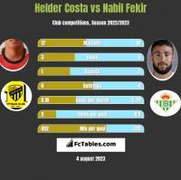 Helder Costa vs Nabil Fekir h2h player stats