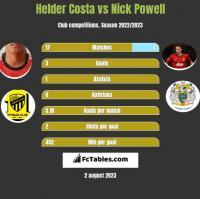 Helder Costa vs Nick Powell h2h player stats