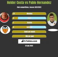 Helder Costa vs Pablo Hernandez h2h player stats