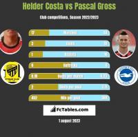 Helder Costa vs Pascal Gross h2h player stats
