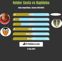 Helder Costa vs Raphinha h2h player stats