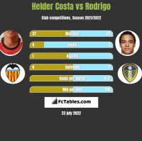 Helder Costa vs Rodrigo h2h player stats