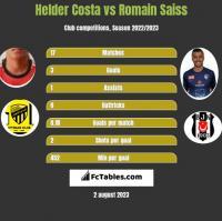 Helder Costa vs Romain Saiss h2h player stats