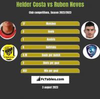 Helder Costa vs Ruben Neves h2h player stats