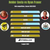 Helder Costa vs Ryan Fraser h2h player stats