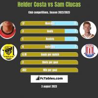 Helder Costa vs Sam Clucas h2h player stats