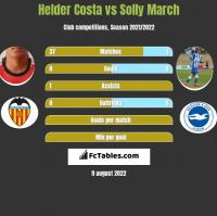 Helder Costa vs Solly March h2h player stats