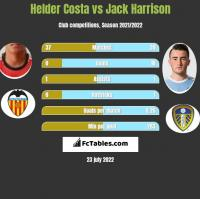 Helder Costa vs Jack Harrison h2h player stats