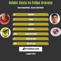 Helder Costa vs Felipe Araruna h2h player stats