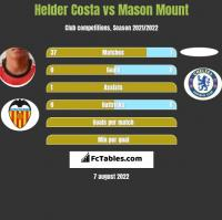 Helder Costa vs Mason Mount h2h player stats