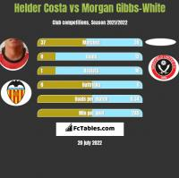 Helder Costa vs Morgan Gibbs-White h2h player stats