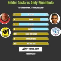 Helder Costa vs Andy Rinomhota h2h player stats