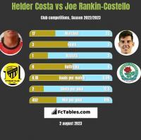 Helder Costa vs Joe Rankin-Costello h2h player stats