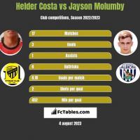 Helder Costa vs Jayson Molumby h2h player stats