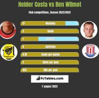Helder Costa vs Ben Wilmot h2h player stats