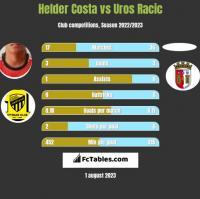 Helder Costa vs Uros Racic h2h player stats