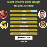 Helder Costa vs Ruben Vinagre h2h player stats