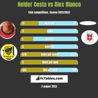 Helder Costa vs Alex Blanco h2h player stats