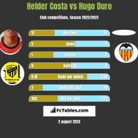 Helder Costa vs Hugo Duro h2h player stats