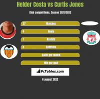Helder Costa vs Curtis Jones h2h player stats