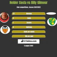Helder Costa vs Billy Gilmour h2h player stats