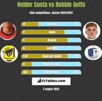 Helder Costa vs Robbie Gotts h2h player stats
