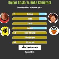 Helder Costa vs Koba Koindredi h2h player stats